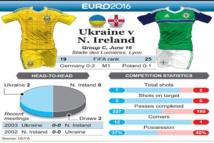 EN DIRECT. Euro 2016: Ukraine 0 -  2 Irlande