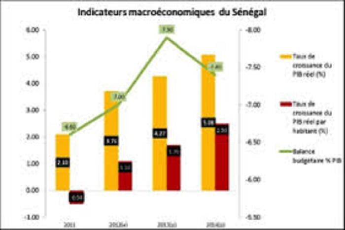 Sénégal : Le niveau des investissements reste faible pour booster la croissance