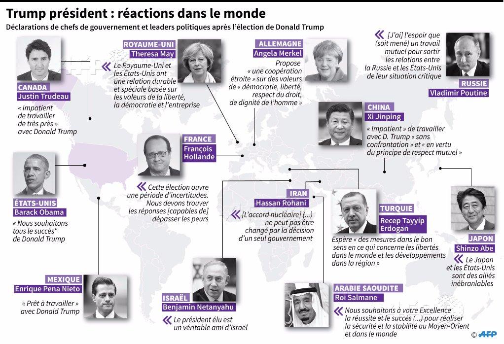 Les réactions internationales à l'élection de Donald Trump à la présidence des Etats-Unis