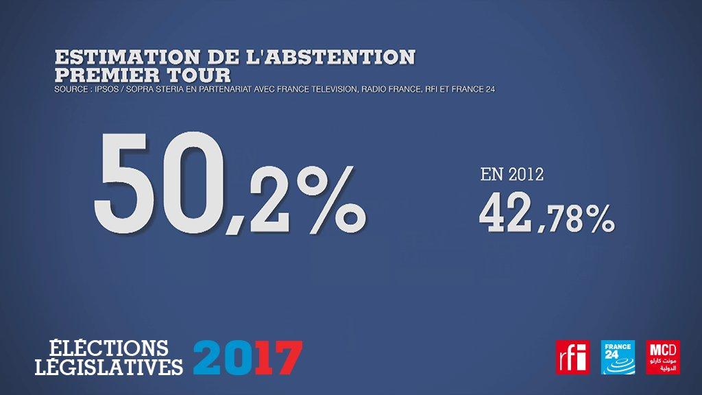 Taux d'abstention record aux 1er tour des élections législatives : Les Français ne sont pas allés voter