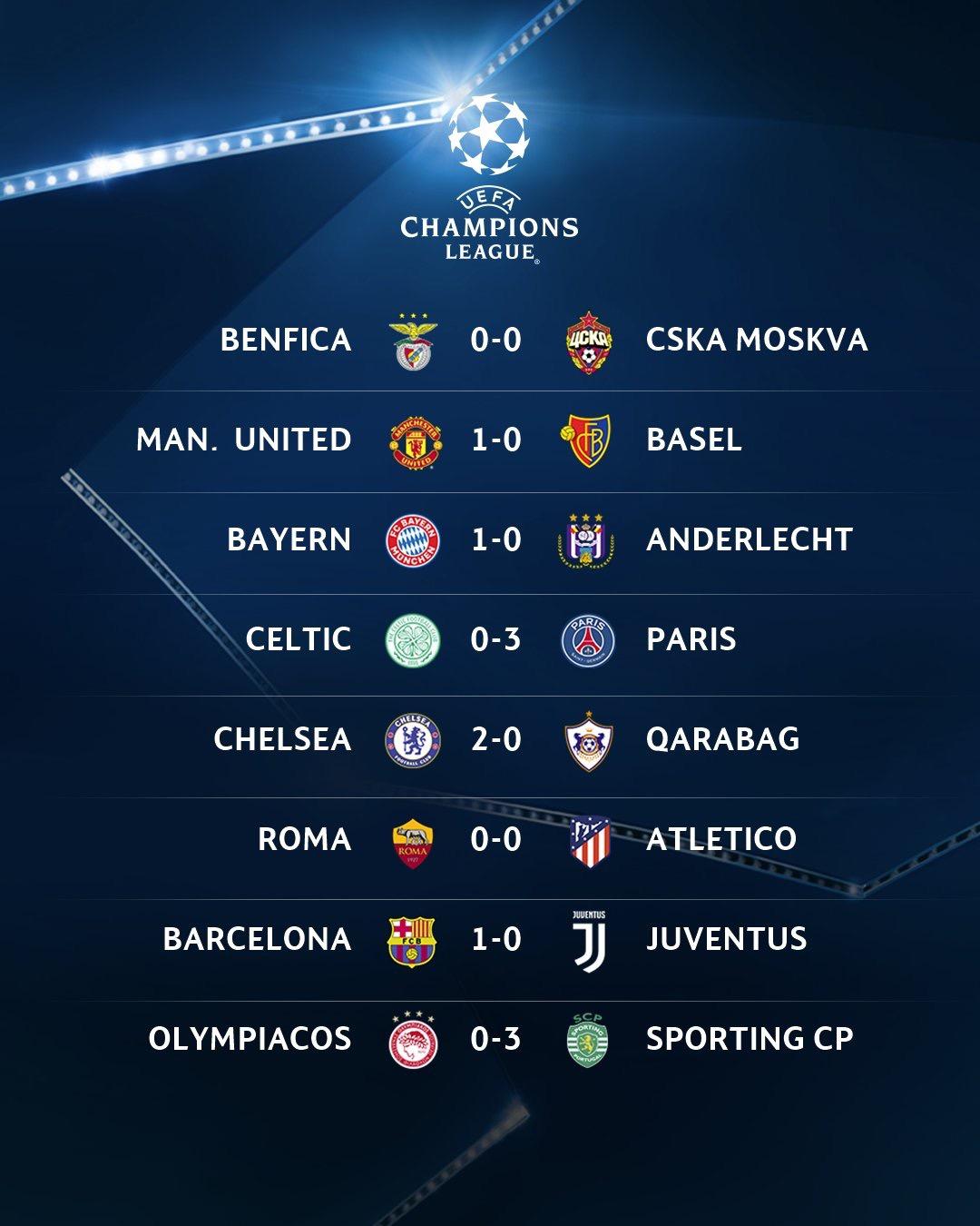 Première journée Ligue des champions : Les résultats à la mi-temps-ci