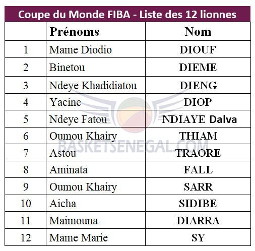Mondial Basket Féminin 2018: Cheikh Sarr retient 12 joueuses qui vont représenter le Sénégal en Espagne