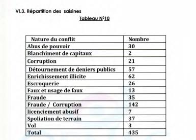 Rapport Ofnac 2016 : 435 plaintes reçues, 36 enquêtes menées