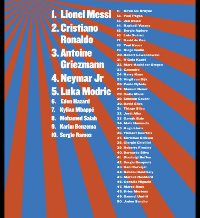 Classement SO foot : seuls 3 africains dont 2 sénégalais des 50 meilleurs joueurs du monde