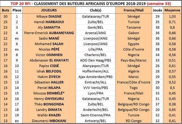 Top 20 RFI: Mbaye Diagne sacré roi des buteurs africains d'Europe