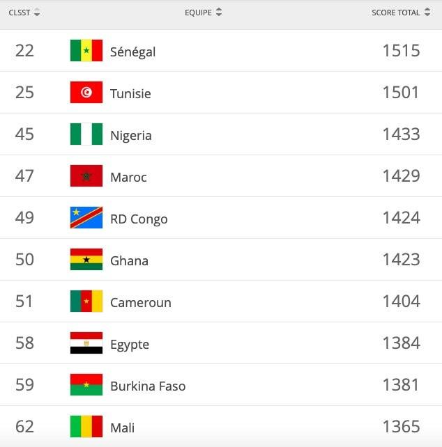 Classement FIFA mois juin 2019: Le Sénégal décroche le meilleur rang mondial de son histoire !