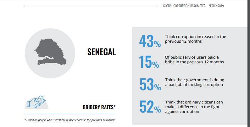 #SénégalCorruption: le nouveau rapport de Transparency International qui épingle le Gouvernement, la police, les religieux...(Documents)