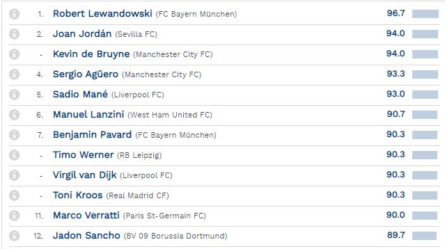 Sadio Mané occupe la 5e place sur le classement des 12 actuels meilleurs joueurs d'Europe