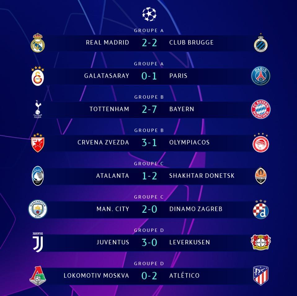 Ligue des champions: Tous les résultats de la soirée de mardi