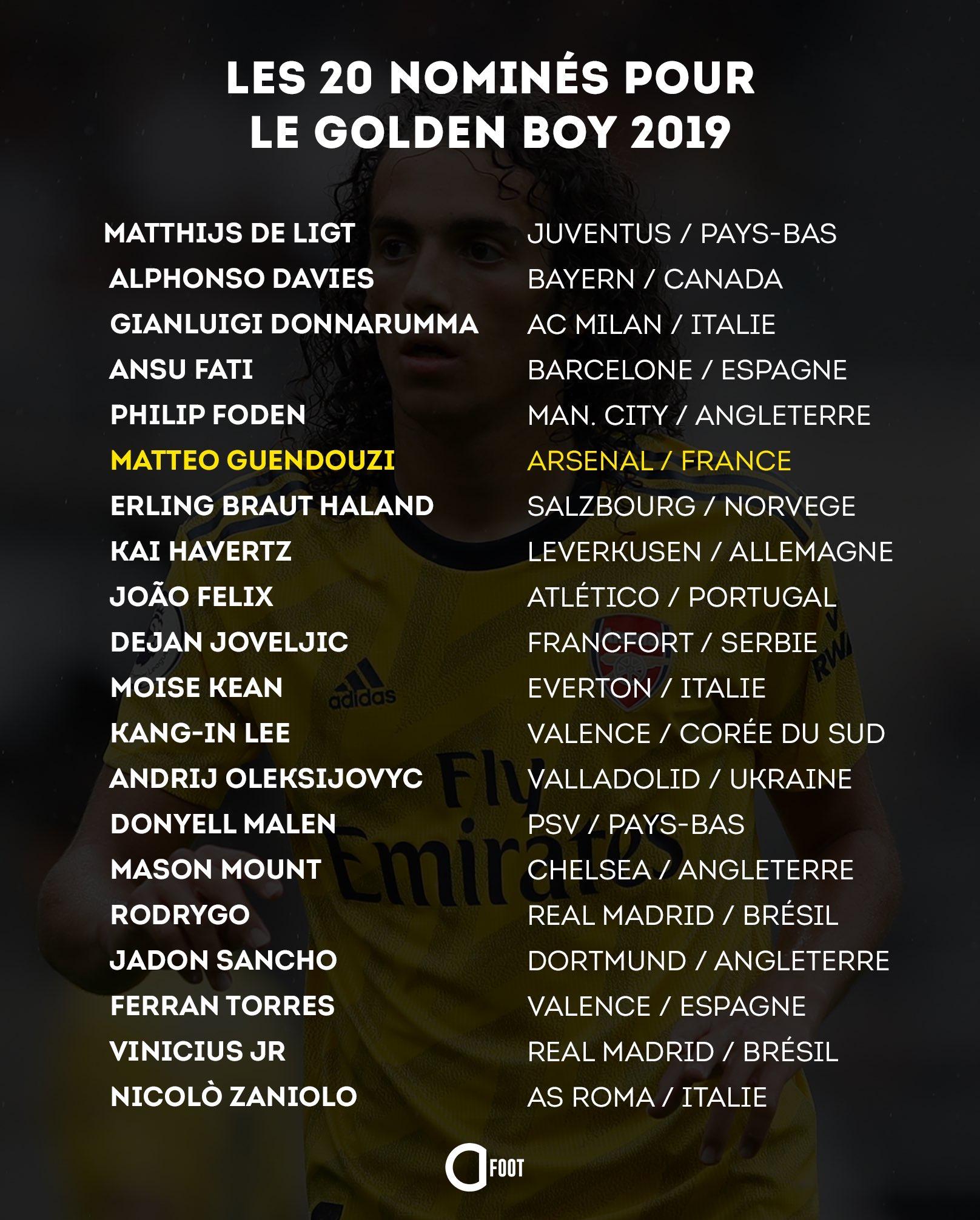 Golden Boy 2019: la liste des  20 joueurs nominés