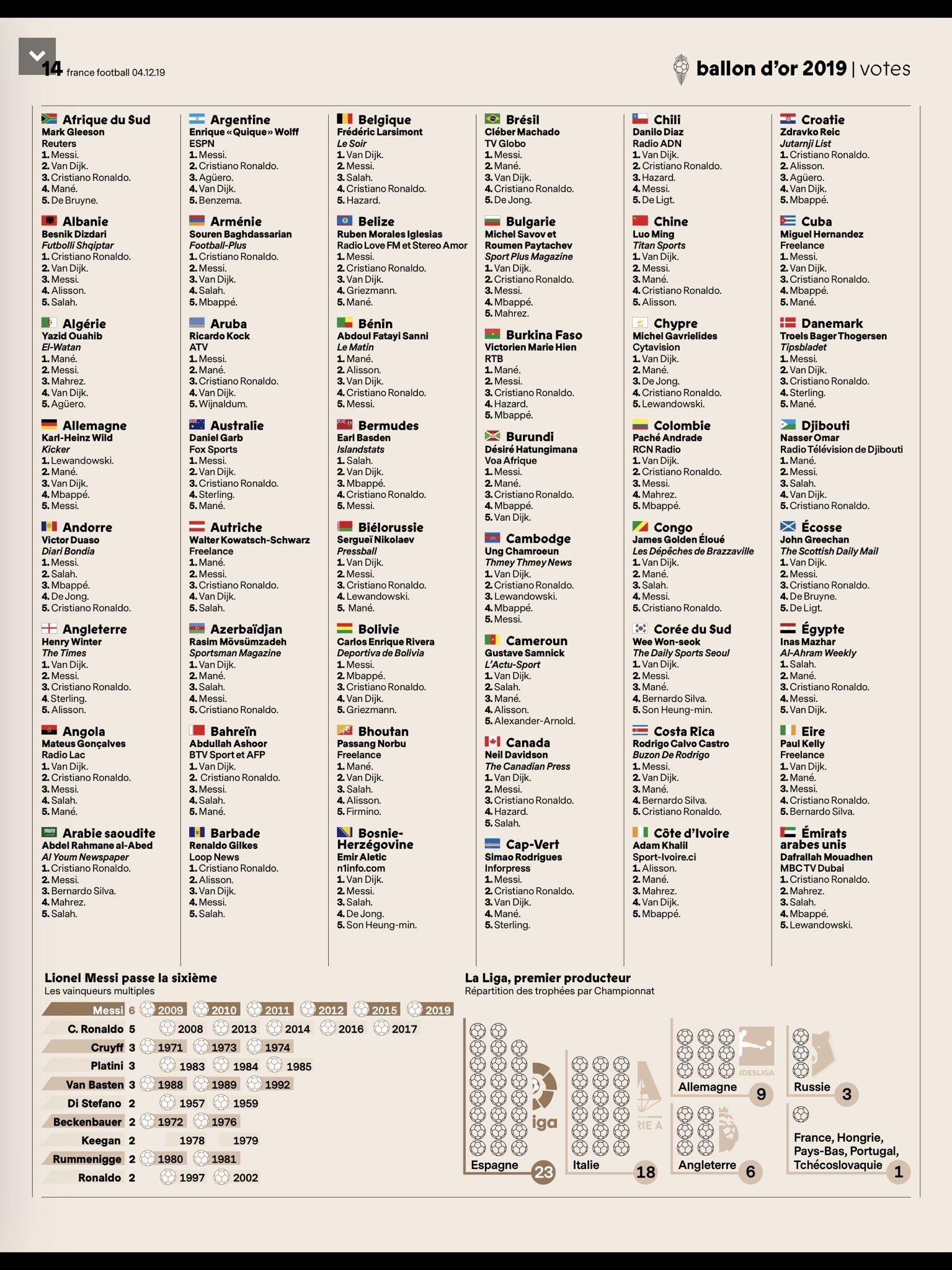 """#BallonDor2019 - Ces """"traîtres africains"""" qui ont trahi Mané: seuls 12 pays d'Afrique sur 44 ont voté pour le Sénégal"""