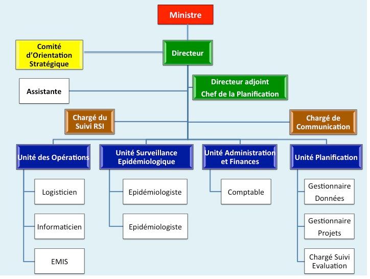 L'Organigramme du Centre des opérations d'urgence sanitaires