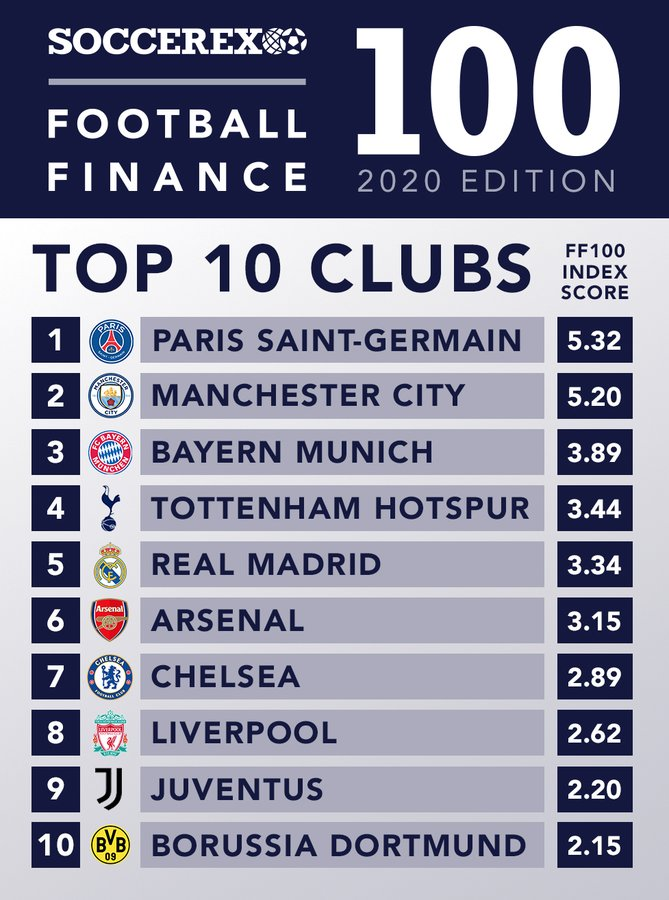 Le PSG est le club le plus puissant au monde