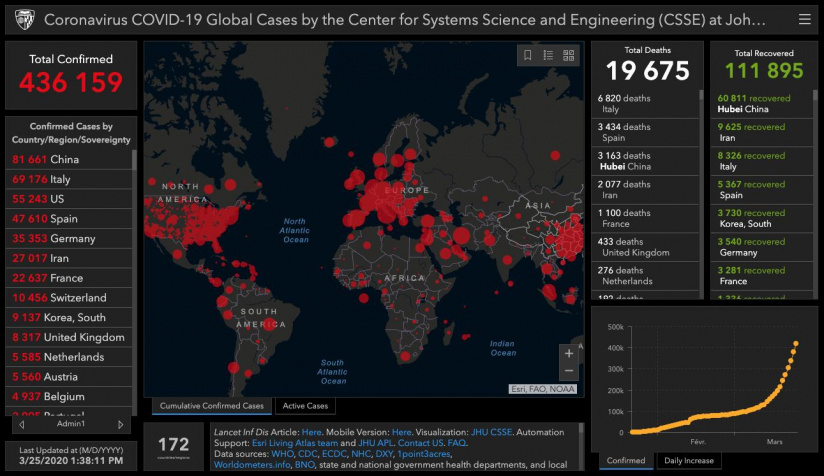 Coronavirus: la situation dans le monde prés de 10 000 morts aux Etats Unis