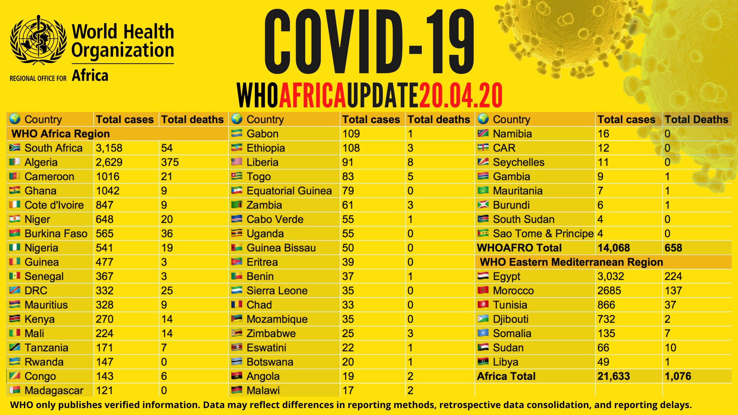 Situation #covid_19 Afrique: Plus de 21 000 cas recensés, 5 000 guérisons et 1 000 décès signalés