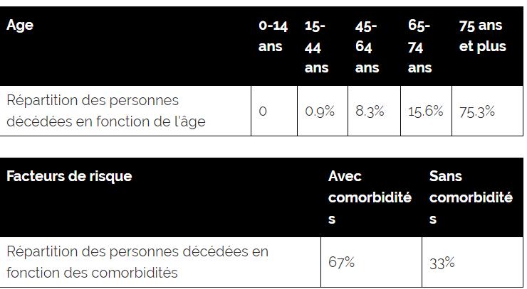 Tableau de répartition des décès par âges et par comorbidités en France