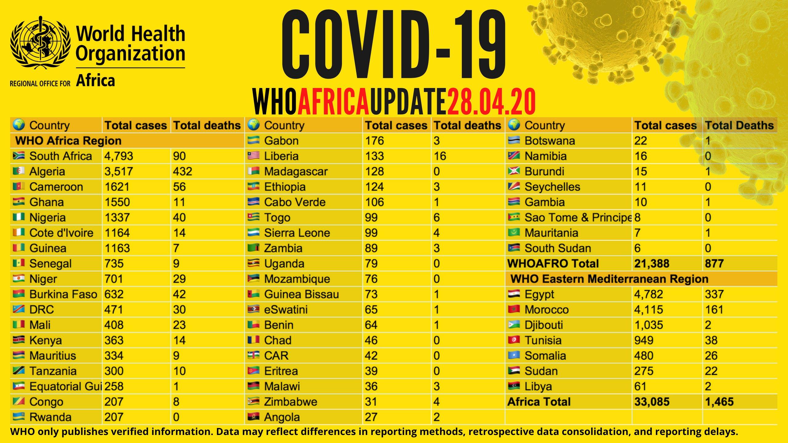 Coronavirus en Afrique: plus de 33 000 cas recensés, plus de 10 000 guérisons et 1 400 décès signalés (OMS)
