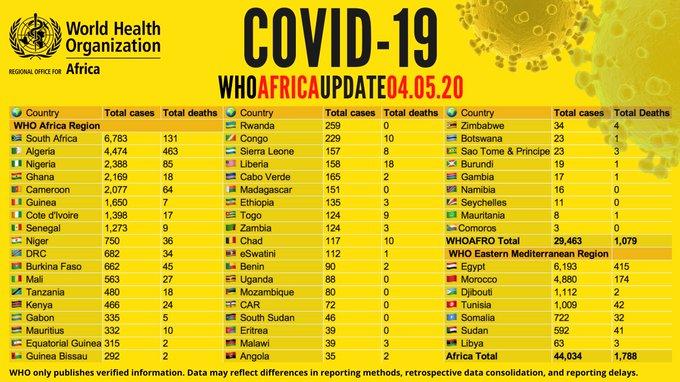 Coronavirus en Afrique: plus de 44 000 cas recensés  - avec plus de 1 700 décès signalés