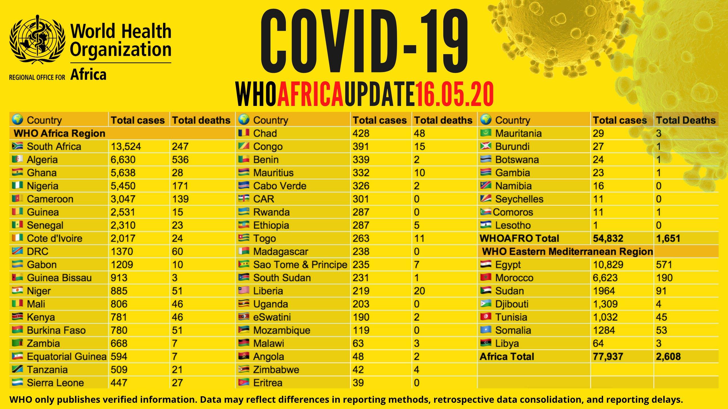 Coronavirus en Afrique : plus de 77 000 cas recensés - avec plus de 29 000 guérisons et 2 600 décès