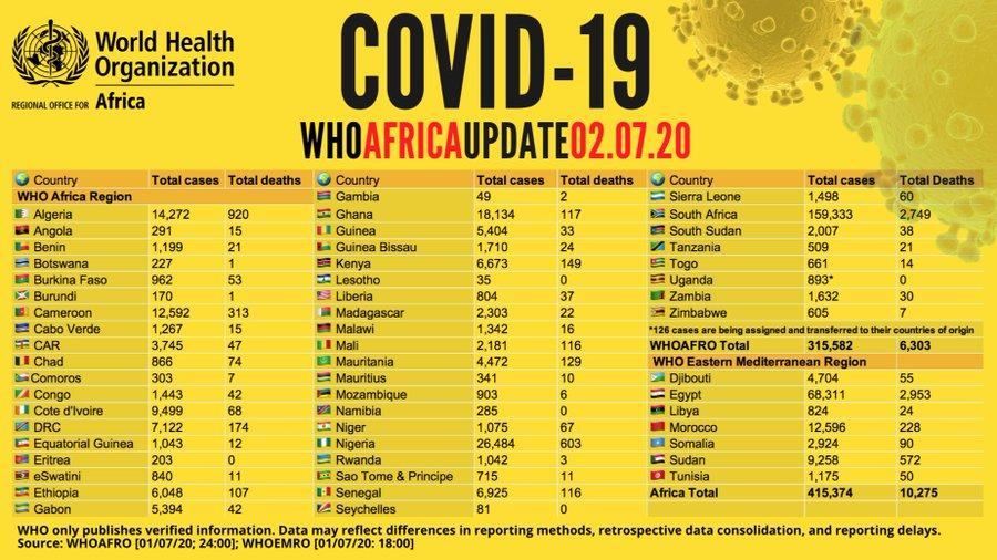 #Point Covid-19 en Afrique : Plus de 415 000 cas recensés - avec plus de 196 000 guérisons et 10 200 décès