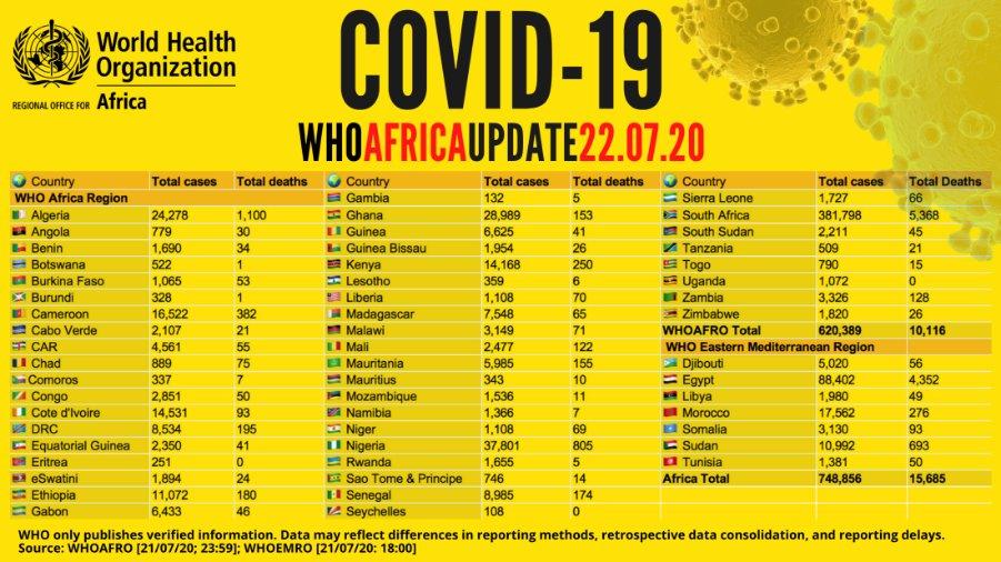 Point Covid-19 en Afrique: plus de 748 000 cas recensés avec plus de 409 000 guérisons et 15 000 signalés