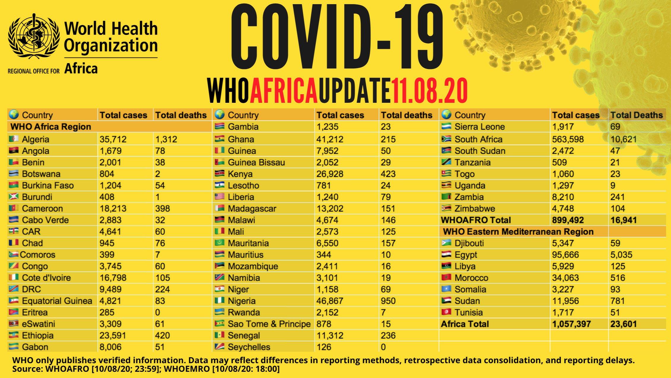 Covid-19 en Afrique : plus d'un million de cas recensés (OMS)