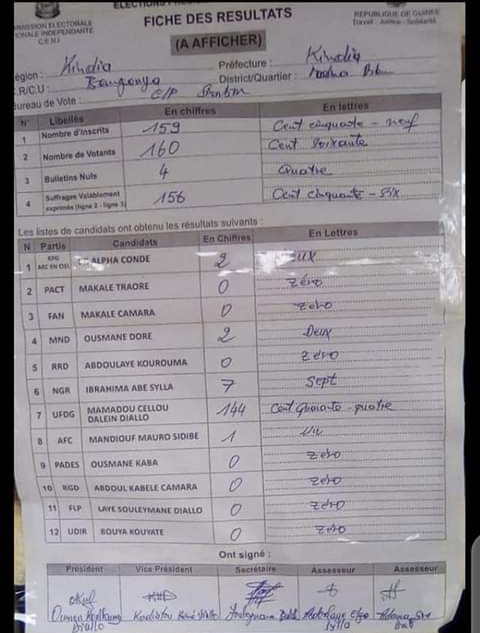 #GuinéeVote - Les résultats du scrutin de ce dimanche commencent à tomber: les premières tendances favorables à Cellou Dalein Diallo