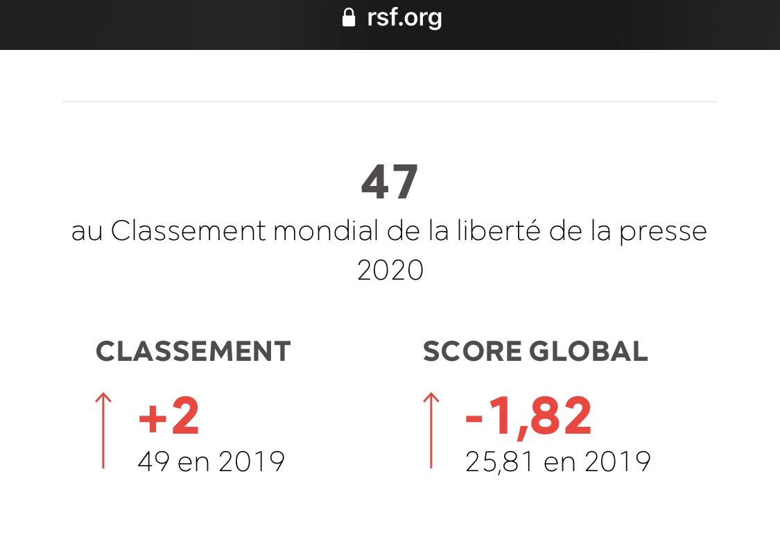 Classement mondial Liberté de la presse: le Sénégal occupe la 47e place