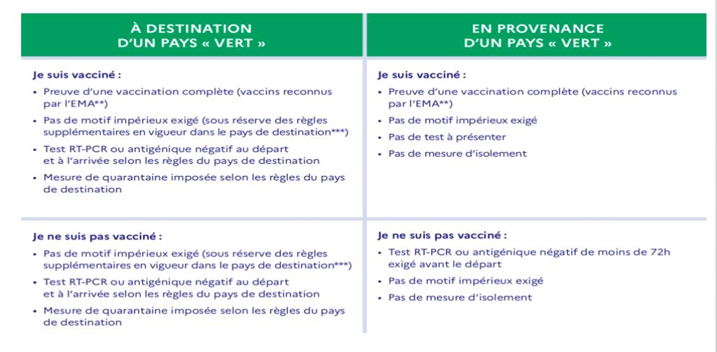 """Covid_19: le Sénégal est classé sur la liste des pays """"verts"""" par la France"""