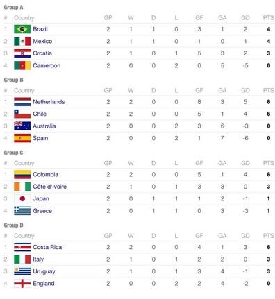 #CDM2014 - Bilan - Coup de projecteur sur dix jours de Mondial : Amérique Latine au top, Europe dans le flop
