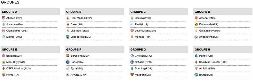 #TirageLDC: En exclusivité le tableau des huits groupes de la Ligue des champions
