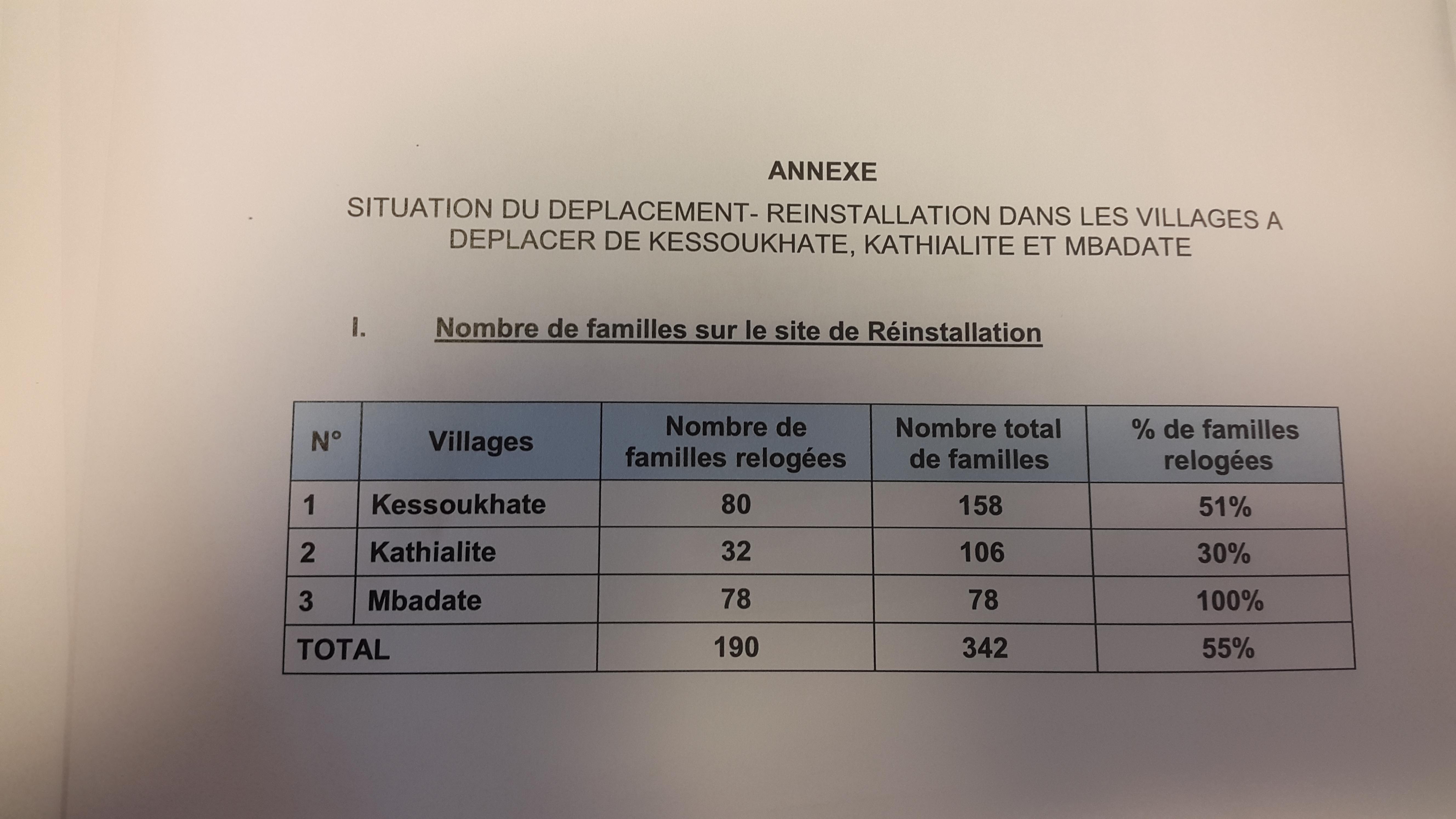 AIBD - Aéroport Blaise Diagne de Diass : Comment les 3000 personnes impactées sont traitées