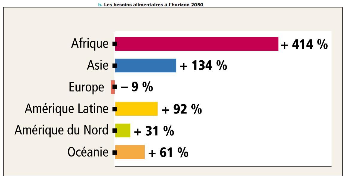 Population mondiale en 2050 : l'Afrique en forte croissance, l'Europe perd des habitants