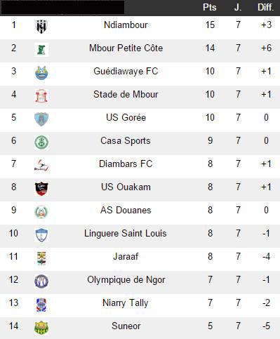 Ligue 1 - Classement 7ème j.: Ndiambour en tête, Diambars se ressaisit, NGB n'y arrive toujours pas