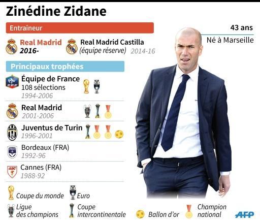 EN DIRECT - Real Madrid: la première de Zidane entraîneur
