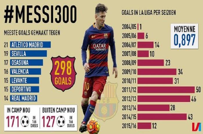 Dépasser les 300 buts en Liga ? Lionel Messi peut le faire face au Celta Vigo