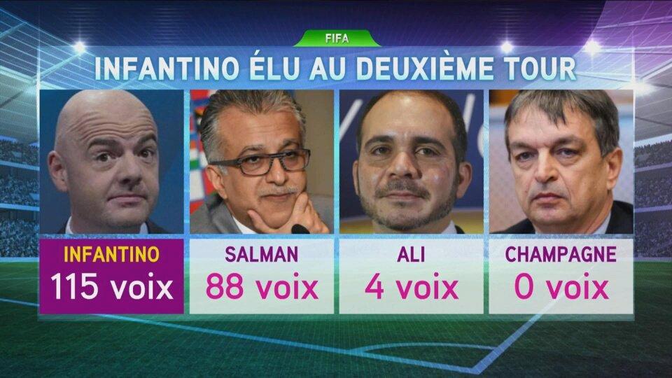Le successeur de Sepp Blatter connu: Gianni Infantino élu président de la FIFA
