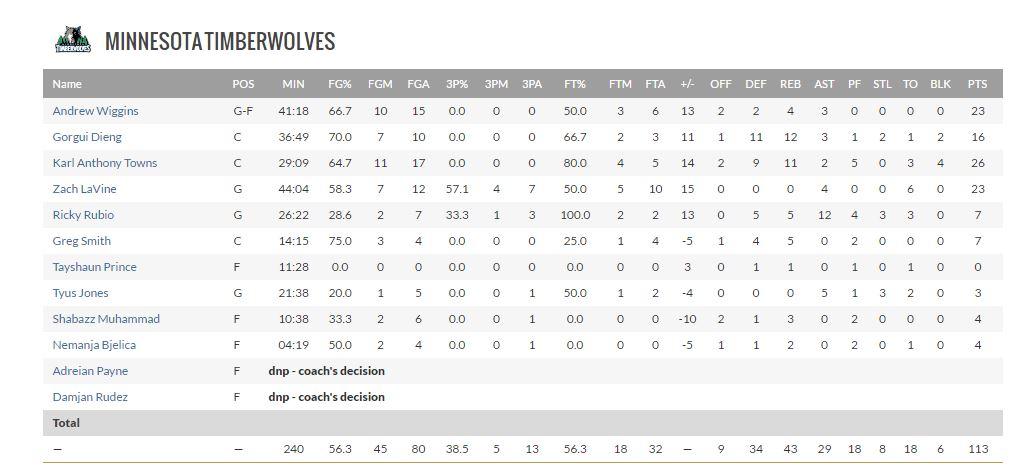 NBA - Double-double pour Gorgui Dieng
