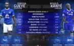 Premier League : Idrissa Gana Gueye talonne Ngolo Kanté dans les statistiques