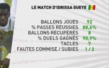 CAN Gabon 2017 2ème journée Poule B: les stats d'Idrissa Gana Gueye face au Zimbabwe