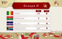 Groupe D éliminatoires Mondial : Le Sénégal à un point de Russie, les Bafanas Bafanas ont leur destin en main