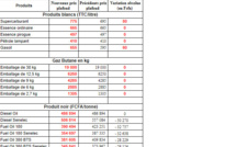 Carburant: voici les nouveaux prix qui vont entrer en vigueur demain samedi à 18 heures