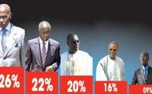 L'Etat adopte la fermeté contre la réalisation et la publication des sondages