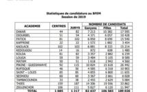 Bfem 2019: les épreuves démarrent ce mardi pour les 189 020 candidats