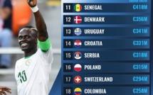 Le Sélectionneur Aliou Cissé traîne avec le 11e effectif le plus riche au monde