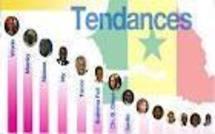Résultats-Scrutin Présidentielle 2012 : La bataille a été rude au bas du tableau