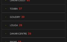 35 nouveaux cas de Covid-19 ce mardi: Pikine, Touba, Goudiry, Guédiawaye, Ziguinchor, Mbao encore touchés