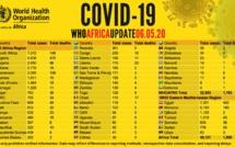 Coronavirus en Afrique: plus de 49 000 cas recensés, 16 000 guérisons associées et 1 900 décès signalés (OMS)