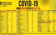 Point #Covid-19 en Afrique: plus de 609 000 cas recensés - avec plus de 305 000 guérisons et 13 000 décès