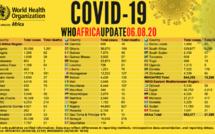 Covid-19: Plus de 21 000 cas de décès enregistrés en Afrique (OMS)